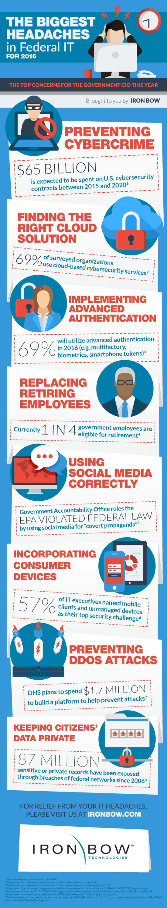 Iron-Bow-Federal-IT-Infographic